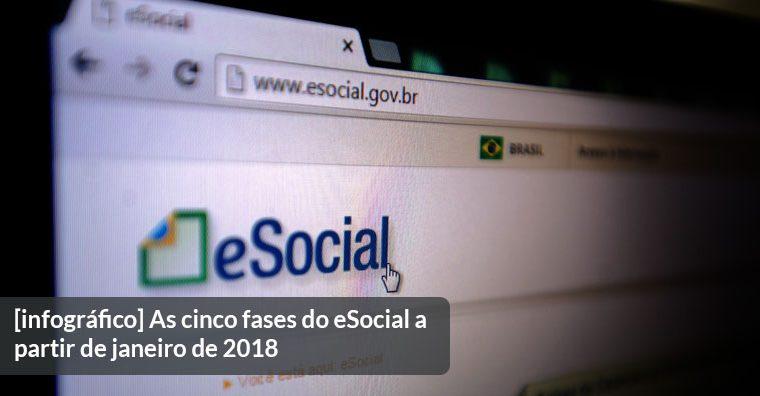 Você está preparado para a chegada do eSocial? Confira o Infográfico com o cronograma de faseamento do eSocial a aprtir de 2018.